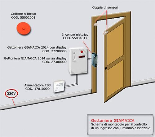 Schema Gettoniera GIAMAICA 2014